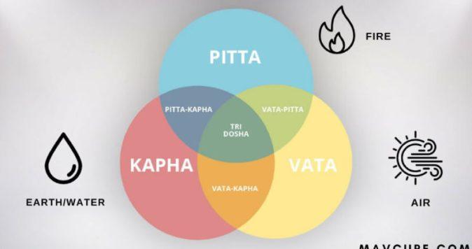 Vata-Pitta-and-Kapha-Three-Ayurvedic-Doshas-That-Constitutes-Your-Body-800x423